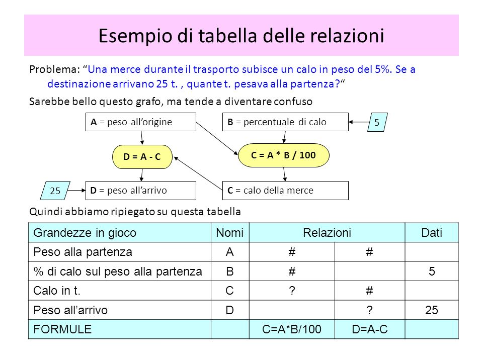 Esempio di tabella delle relazioni