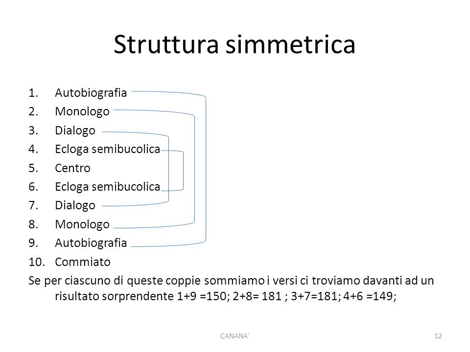 Struttura simmetrica Autobiografia Monologo Dialogo