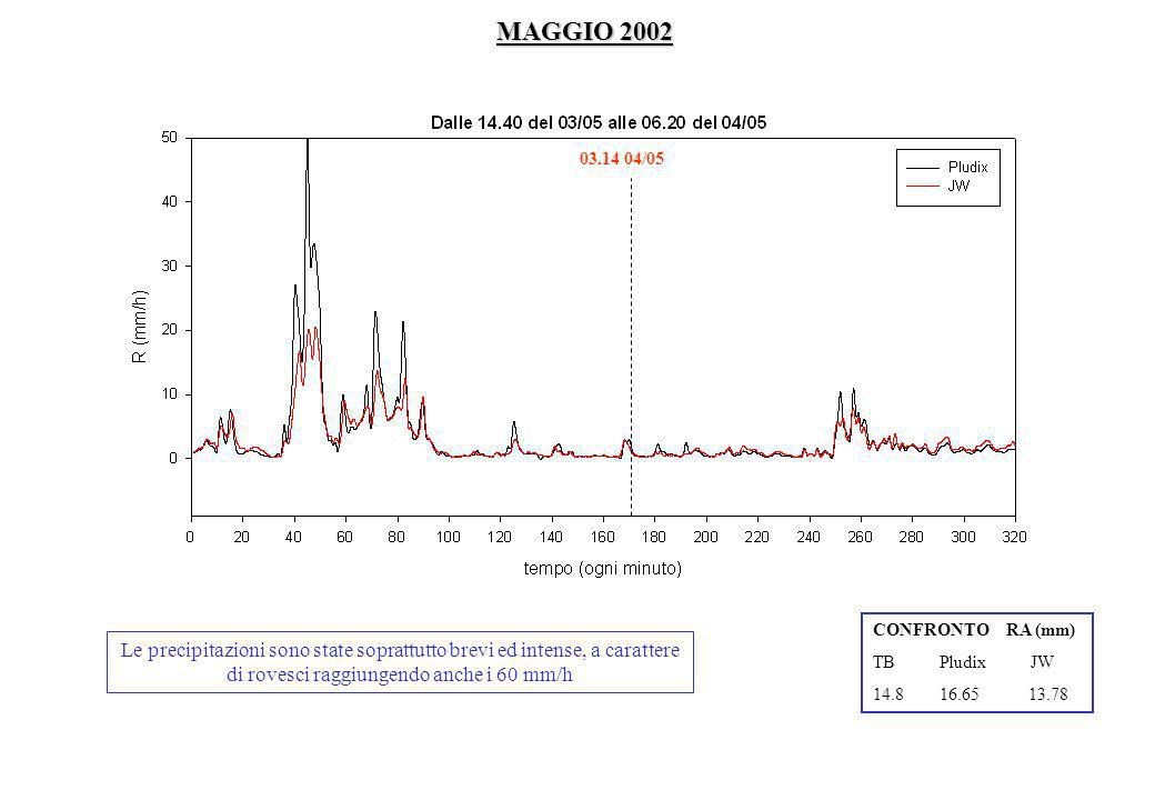 MAGGIO 2002 03.14 04/05. CONFRONTO RA (mm) TB Pludix JW. 14.8 16.65 13.78.