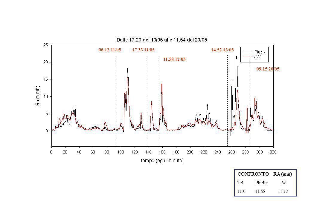 06.12 11/05 17.33 11/05. 14.52 13/05. 11.58 12/05. 09.15 20/05. CONFRONTO RA (mm) TB Pludix JW.