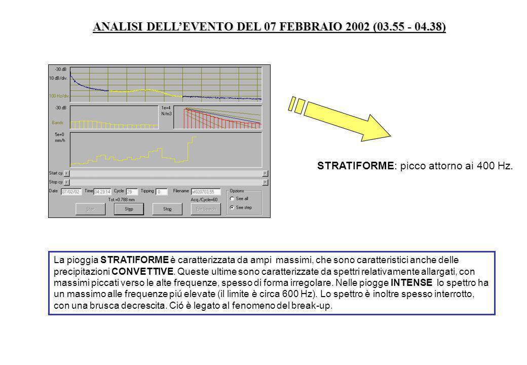 ANALISI DELL'EVENTO DEL 07 FEBBRAIO 2002 (03.55 - 04.38)