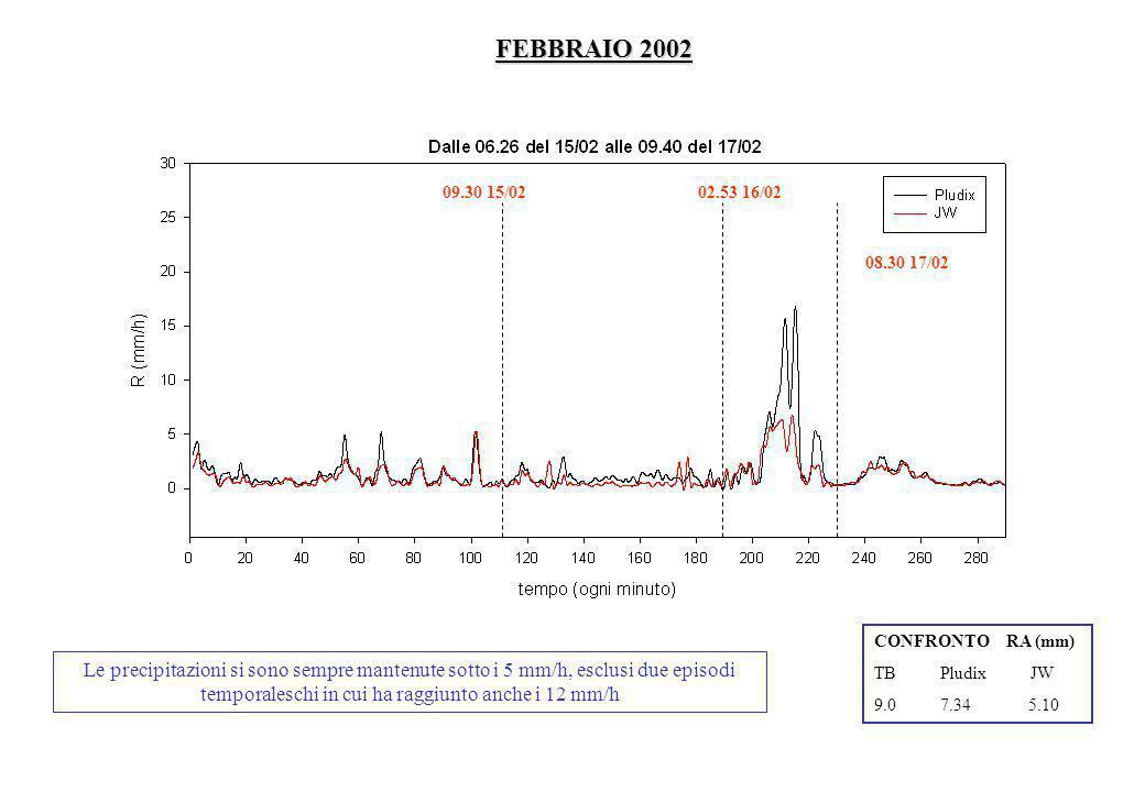 FEBBRAIO 2002 09.30 15/02. 02.53 16/02. 08.30 17/02. CONFRONTO RA (mm) TB Pludix JW.