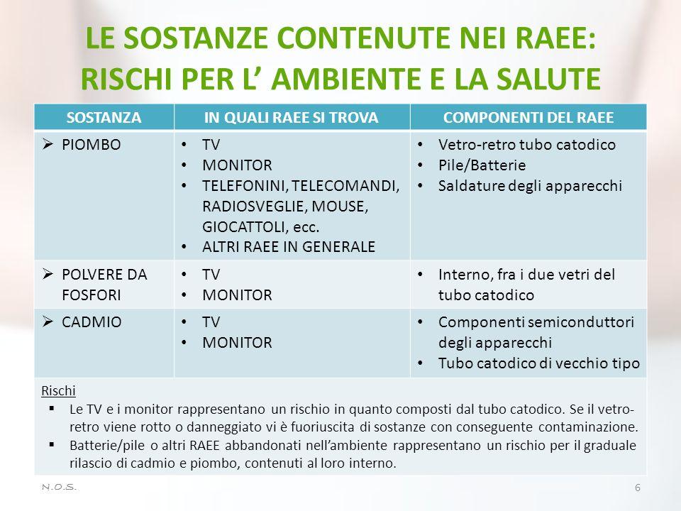 LE SOSTANZE CONTENUTE NEI RAEE: RISCHI PER L' AMBIENTE E LA SALUTE
