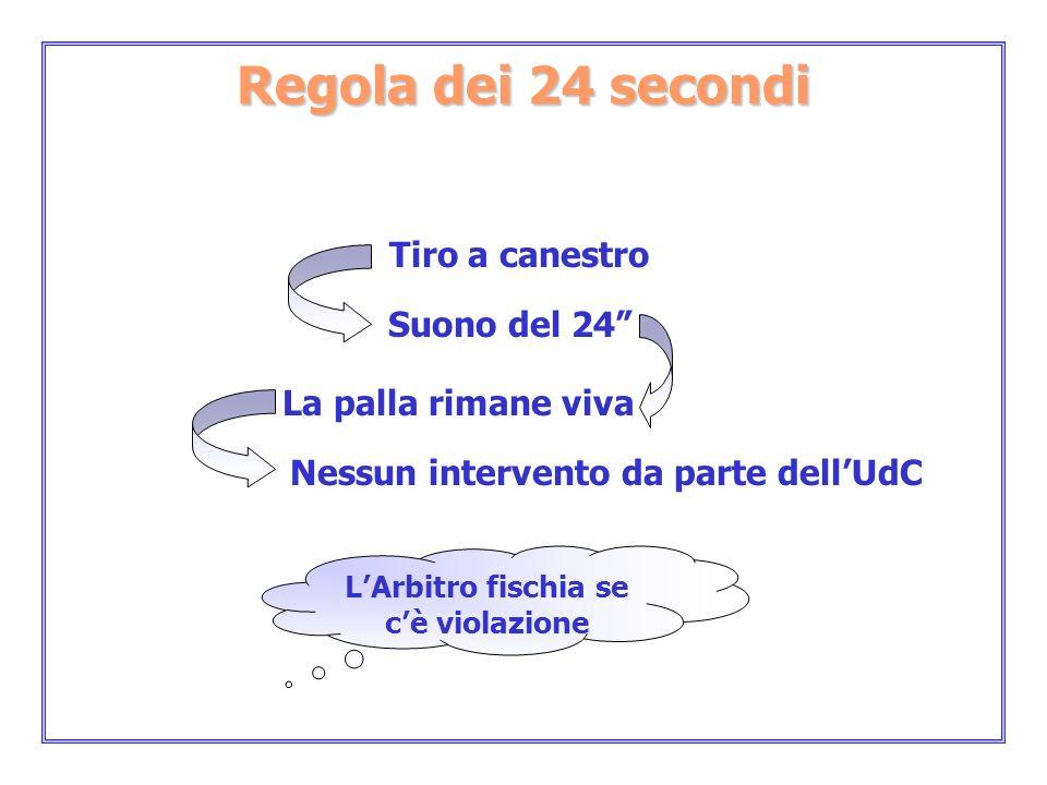 Regola dei 24 secondi Tiro a canestro Suono del 24