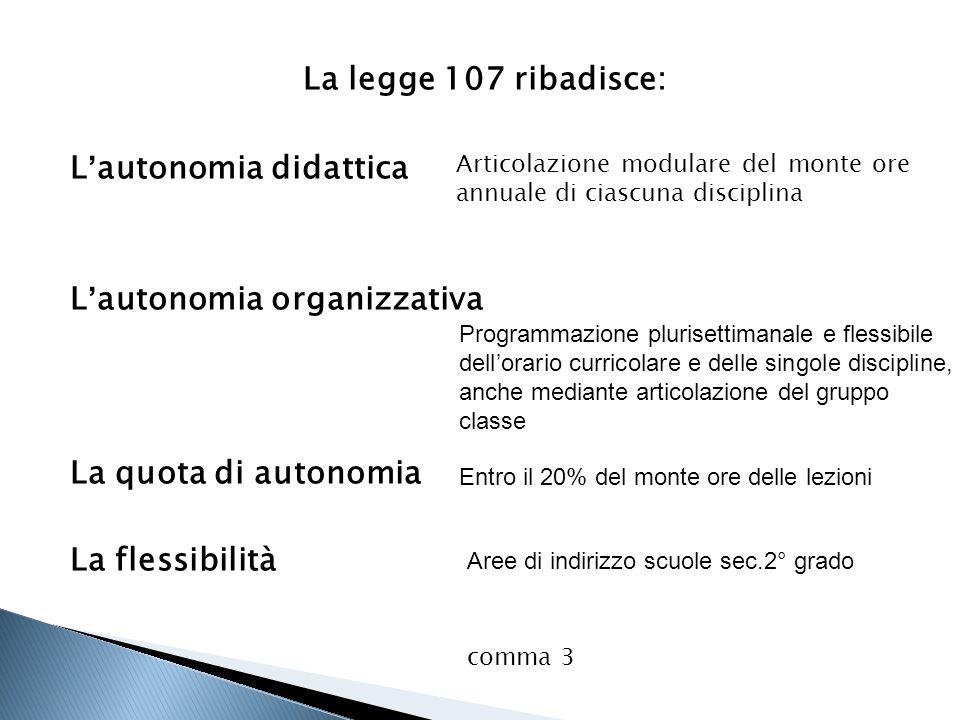 La legge 107 ribadisce: L'autonomia didattica L'autonomia organizzativa La quota di autonomia La flessibilità