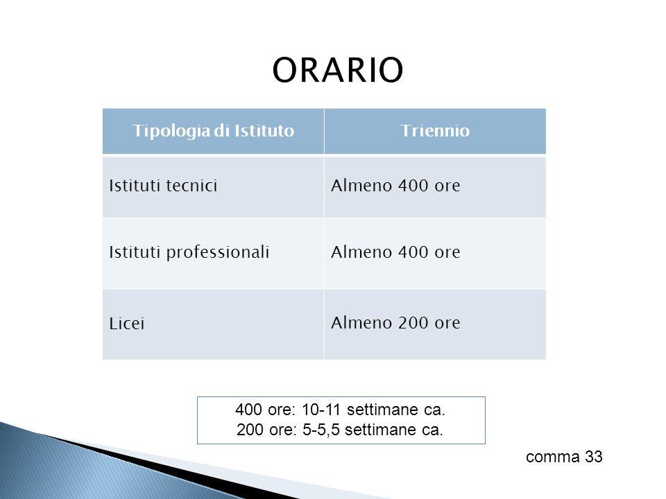 ORARIO Tipologia di Istituto Triennio Istituti tecnici Almeno 400 ore