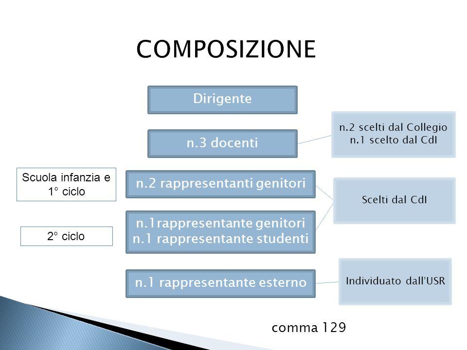 COMPOSIZIONE Dirigente n.3 docenti n.2 rappresentanti genitori