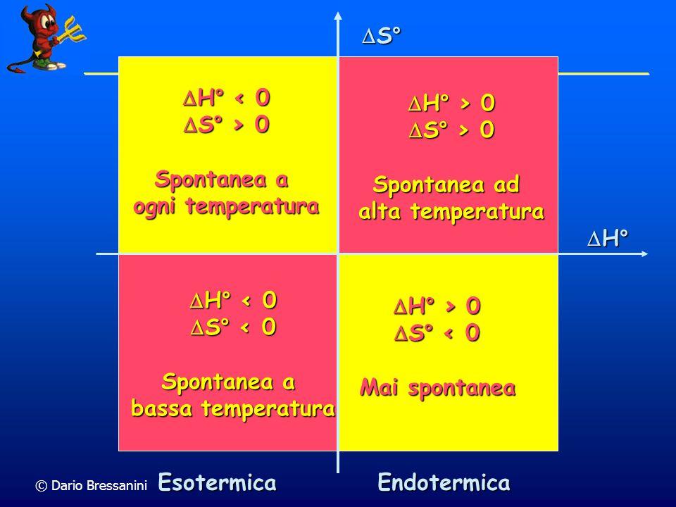 H° S° Esotermica Endotermica H° < 0 S° > 0 Spontanea a