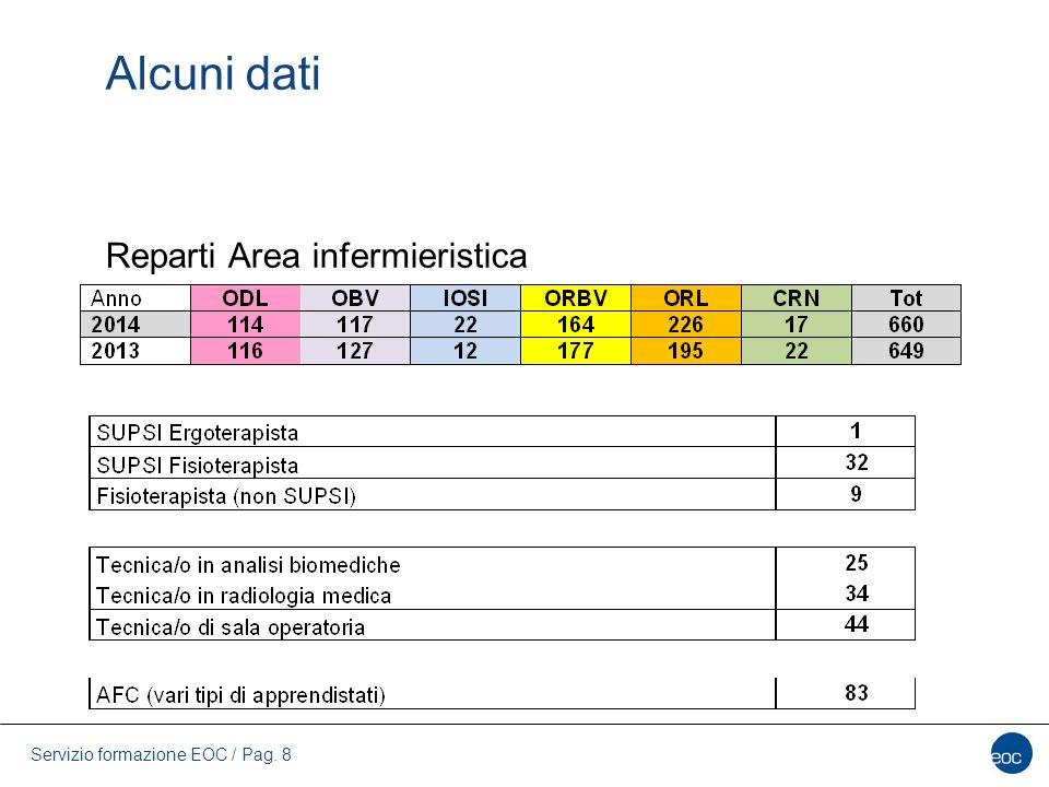 Alcuni dati Reparti Area infermieristica