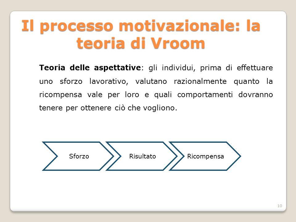 Il processo motivazionale: la teoria di Vroom