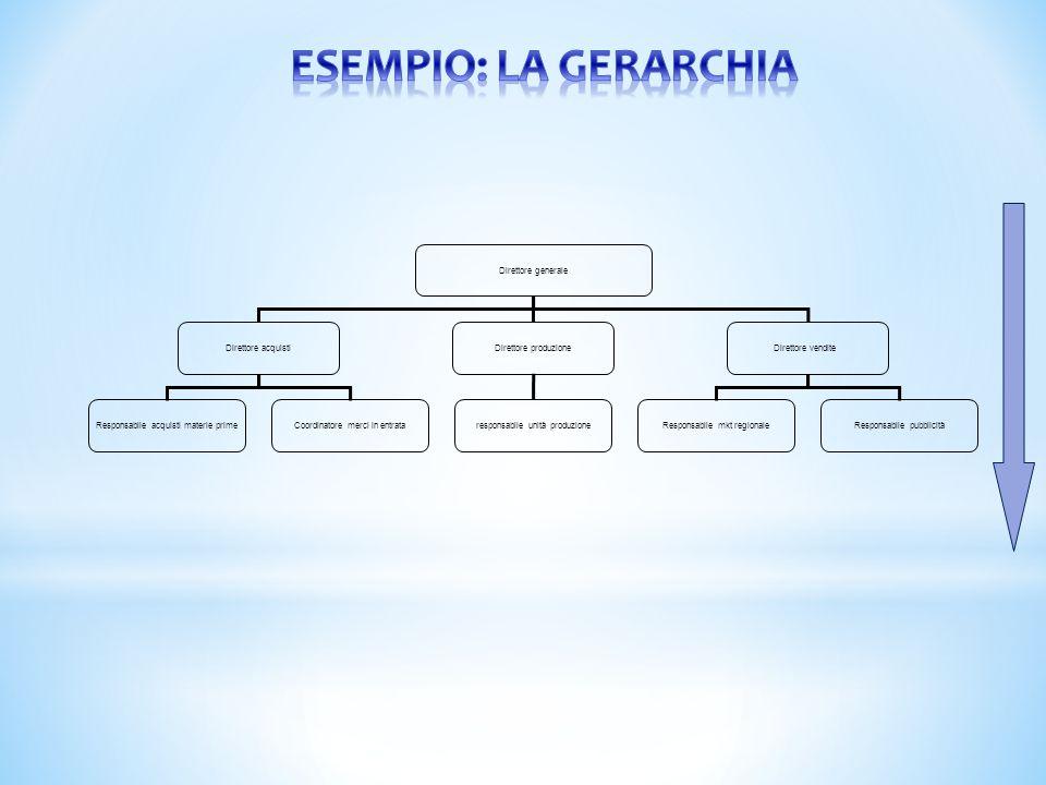 ESEMPIO: LA GERARCHIA Direttore generale Direttore acquisti