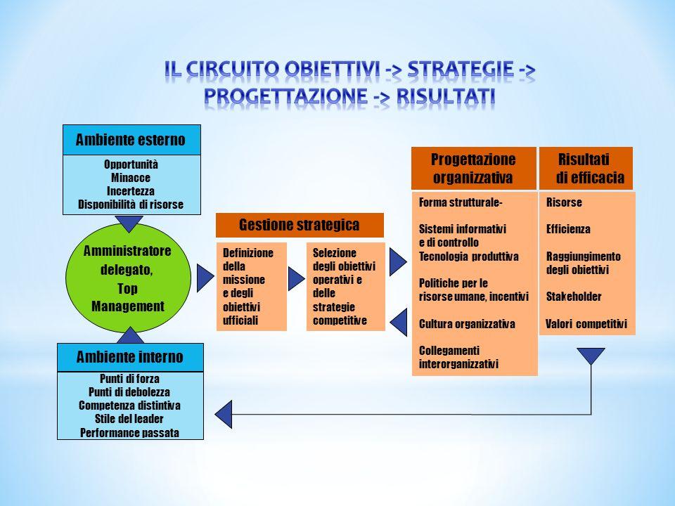 IL CIRCUITO OBIETTIVI -> STRATEGIE -> PROGETTAZIONE -> RISULTATI