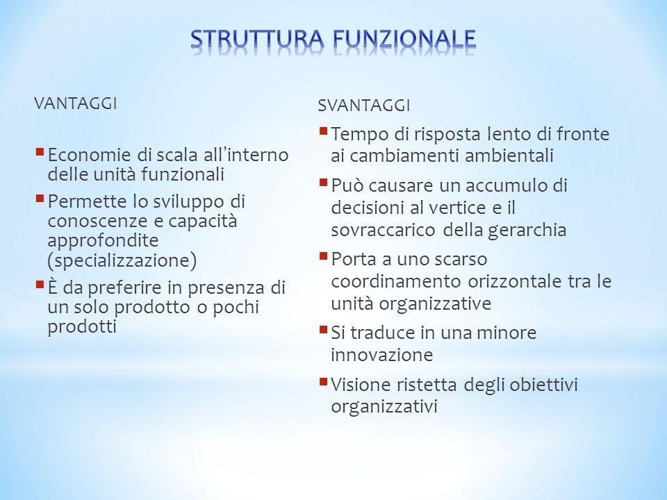STRUTTURA FUNZIONALE VANTAGGI. Economie di scala all'interno delle unità funzionali.