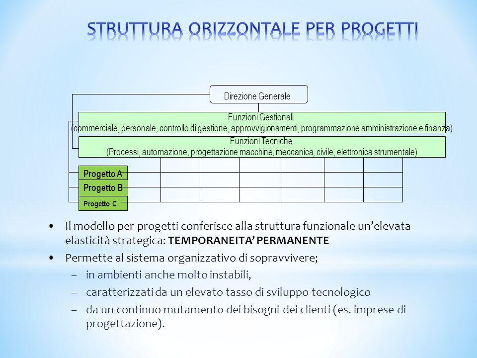 STRUTTURA ORIZZONTALE PER PROGETTI