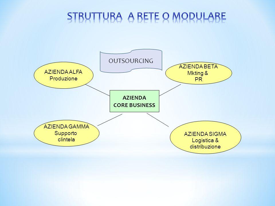 STRUTTURA A RETE O MODULARE