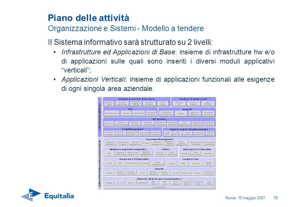 Piano delle attività Organizzazione e Sistemi - Modello a tendere