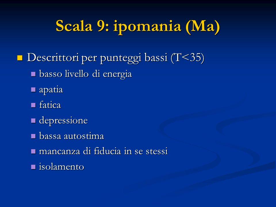 Scala 9: ipomania (Ma) Descrittori per punteggi bassi (T<35)