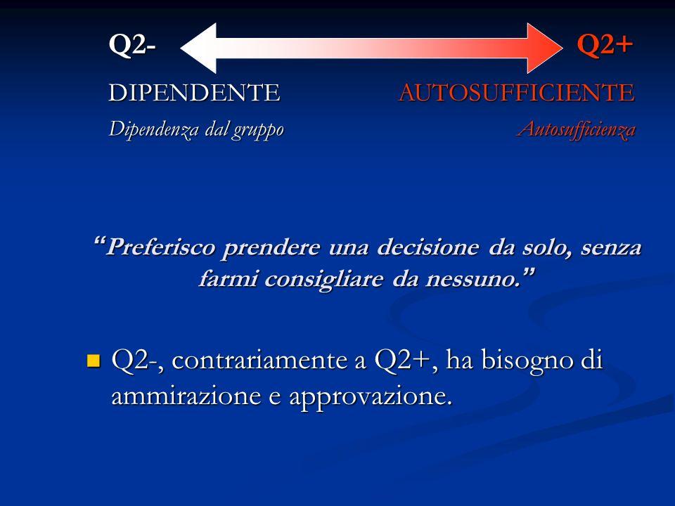 Q2-, contrariamente a Q2+, ha bisogno di ammirazione e approvazione.