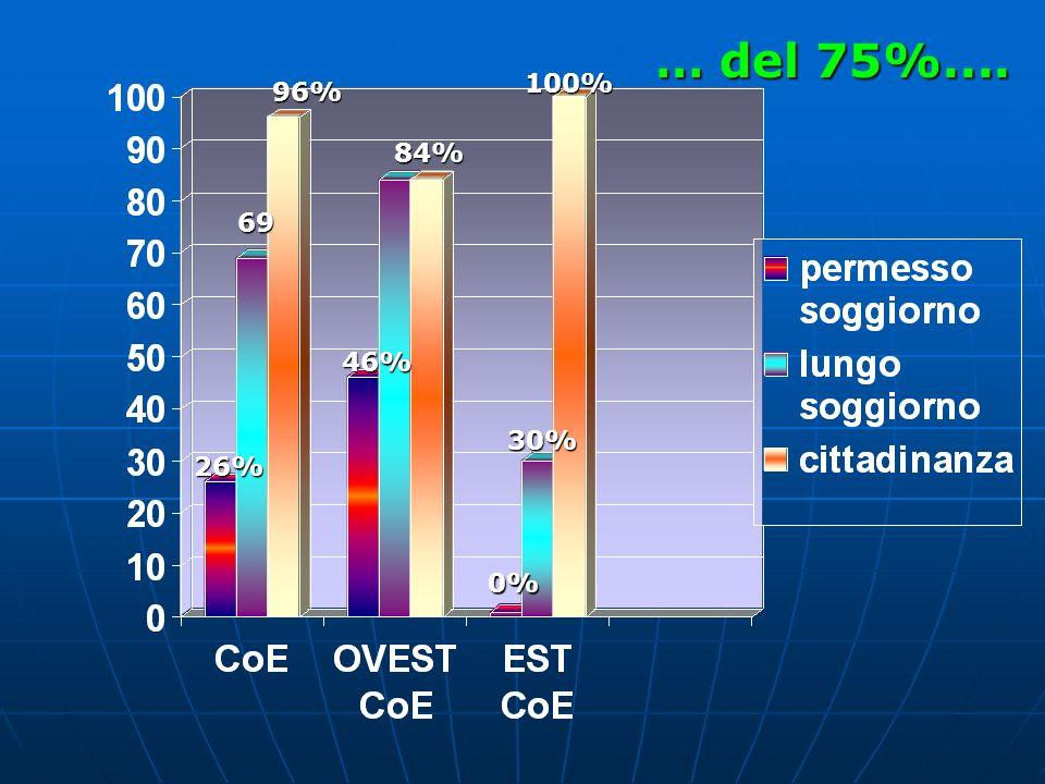 … del 75%.... 100% 96% 84% 69 46% 30% 26% 0%
