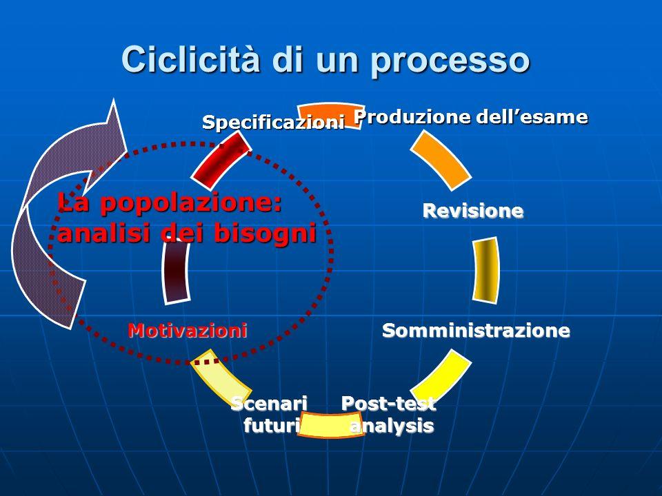 Ciclicità di un processo