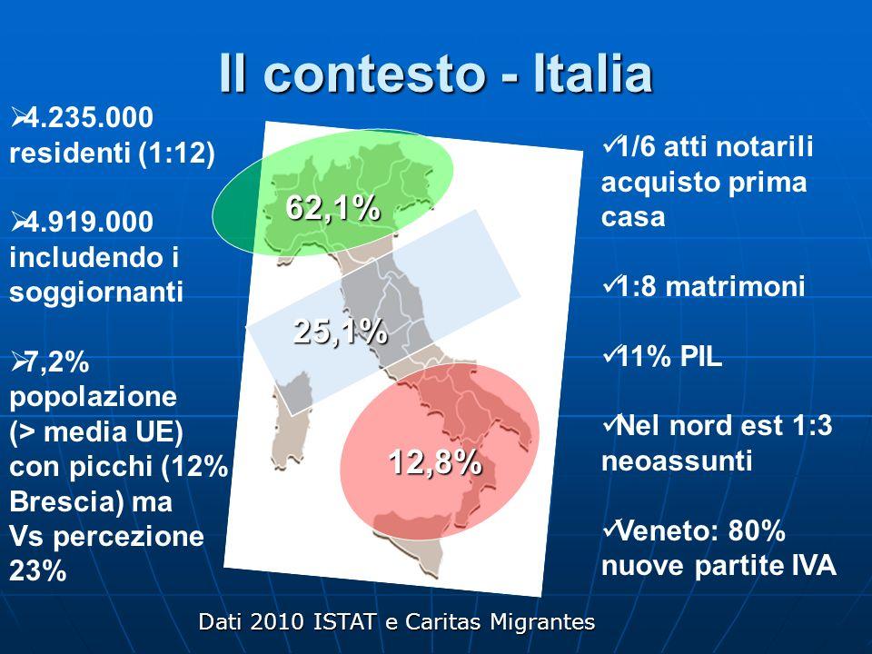 Il contesto - Italia 62,1% 25,1% 12,8% 4.235.000 residenti (1:12)