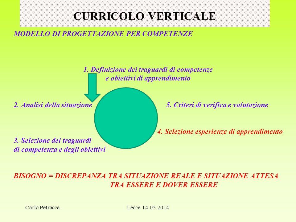 CURRICOLO VERTICALE MODELLO DI PROGETTAZIONE PER COMPETENZE