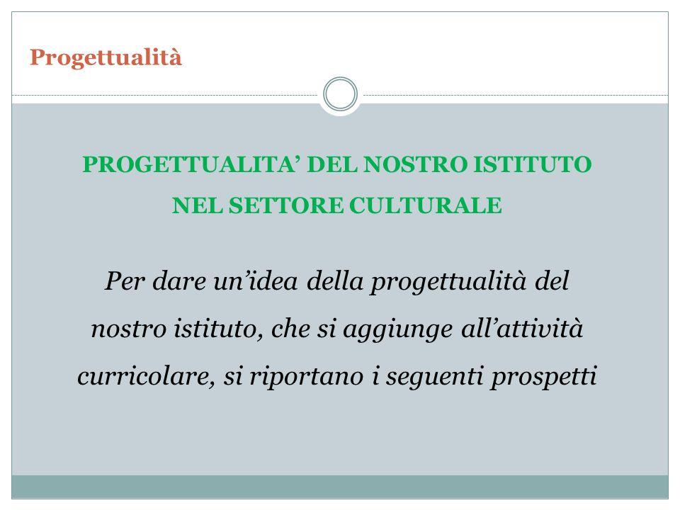 PROGETTUALITA' DEL NOSTRO ISTITUTO NEL SETTORE CULTURALE
