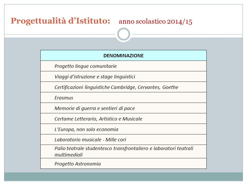 Progettualità d'Istituto: anno scolastico 2014/15