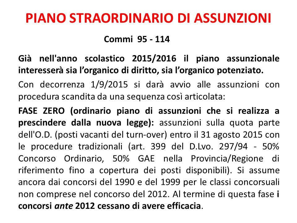 PIANO STRAORDINARIO DI ASSUNZIONI Commi 95 - 114