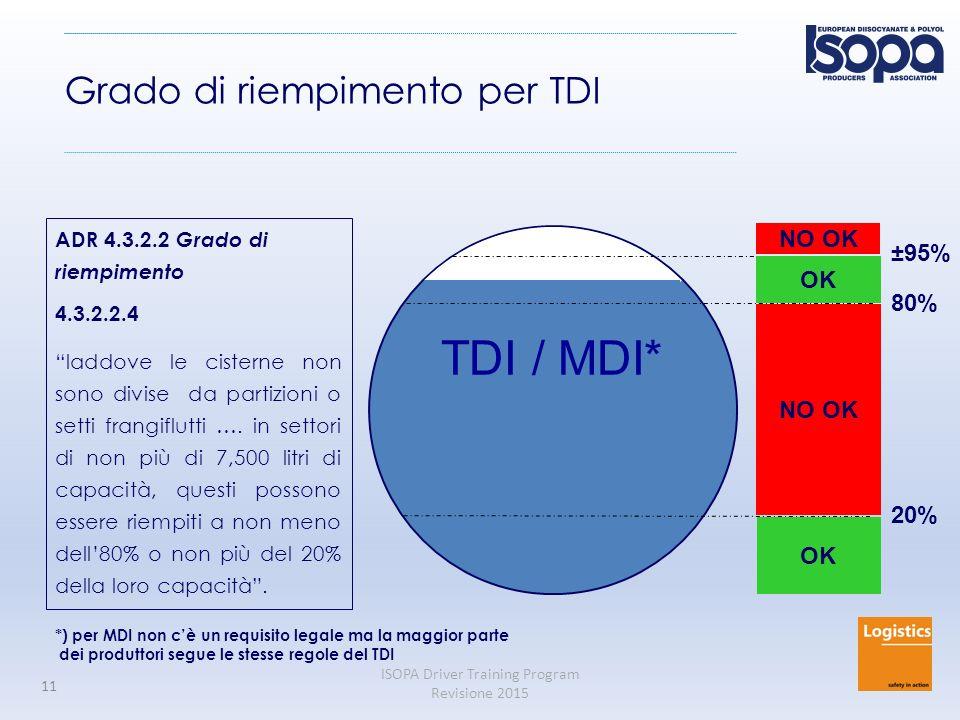 TDI / MDI* Grado di riempimento per TDI NO OK ±95% OK 80% NO OK 20% OK