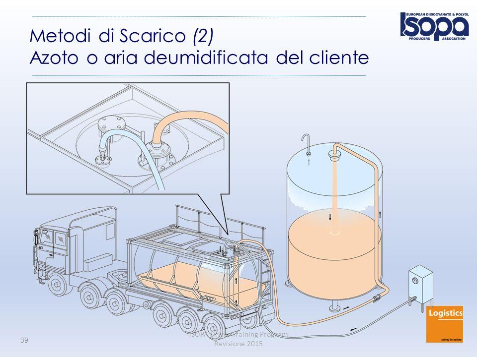 Metodi di Scarico (2) Azoto o aria deumidificata del cliente