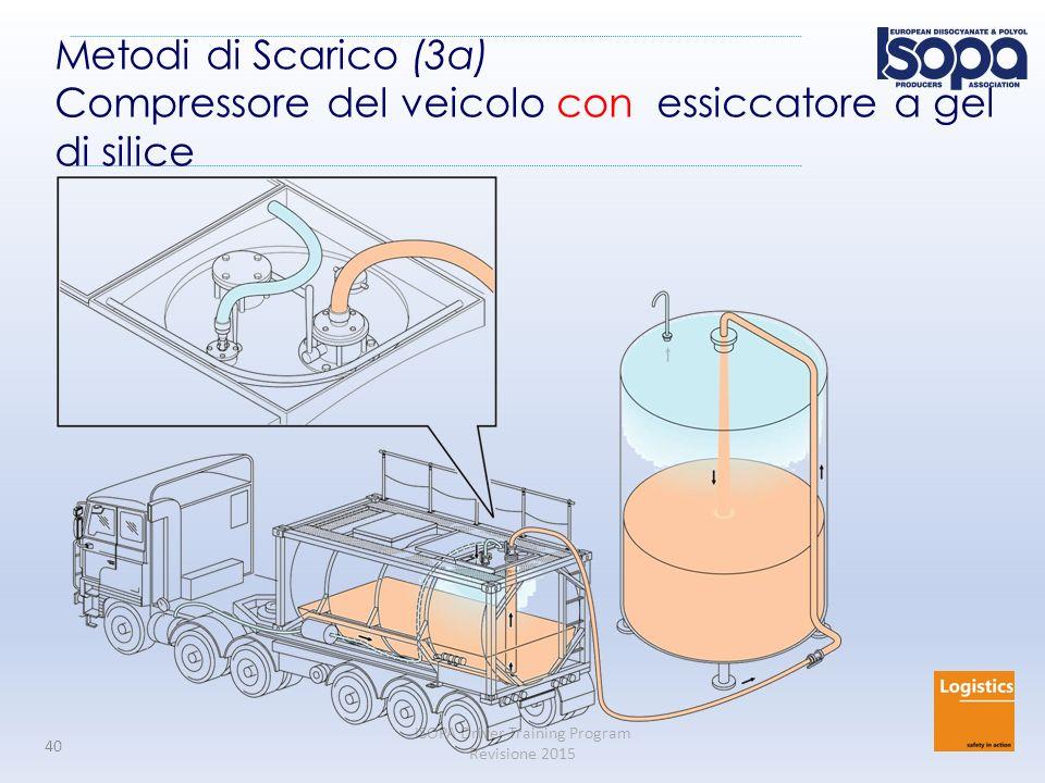 Metodi di Scarico (3a) Compressore del veicolo con essiccatore a gel di silice