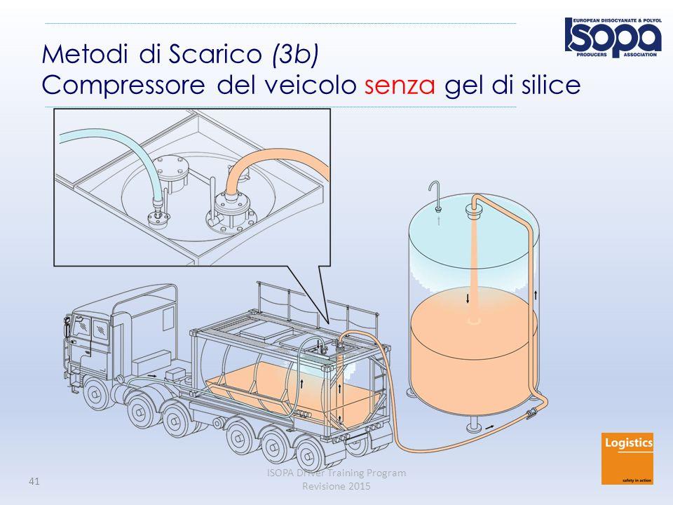 Metodi di Scarico (3b) Compressore del veicolo senza gel di silice