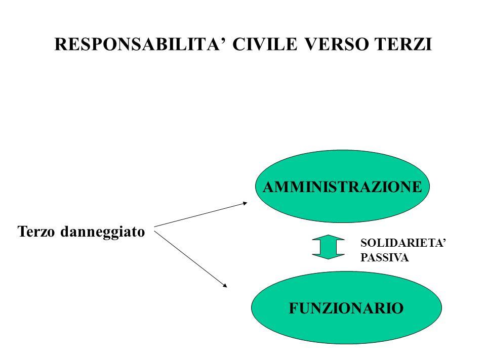 RESPONSABILITA' CIVILE VERSO TERZI
