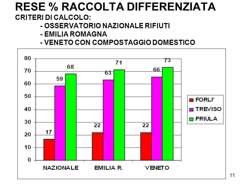 RESE % RACCOLTA DIFFERENZIATA CRITERI DI CALCOLO: