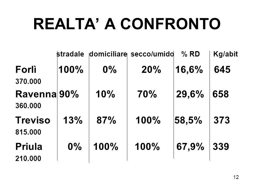 REALTA' A CONFRONTO stradale domiciliare secco/umido % RD Kg/abit