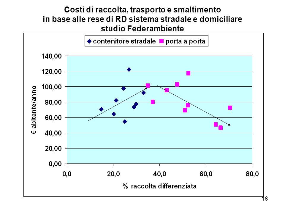 Costi di raccolta, trasporto e smaltimento in base alle rese di RD sistema stradale e domiciliare studio Federambiente