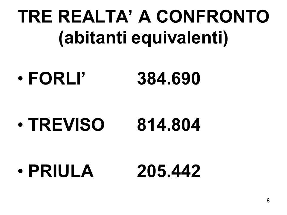 TRE REALTA' A CONFRONTO (abitanti equivalenti)