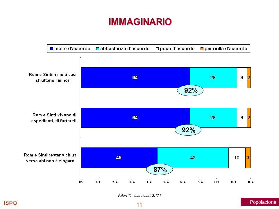 IMMAGINARIO 92% 92% 87% Valori % - base casi: 2.171 ISPO Popolazione