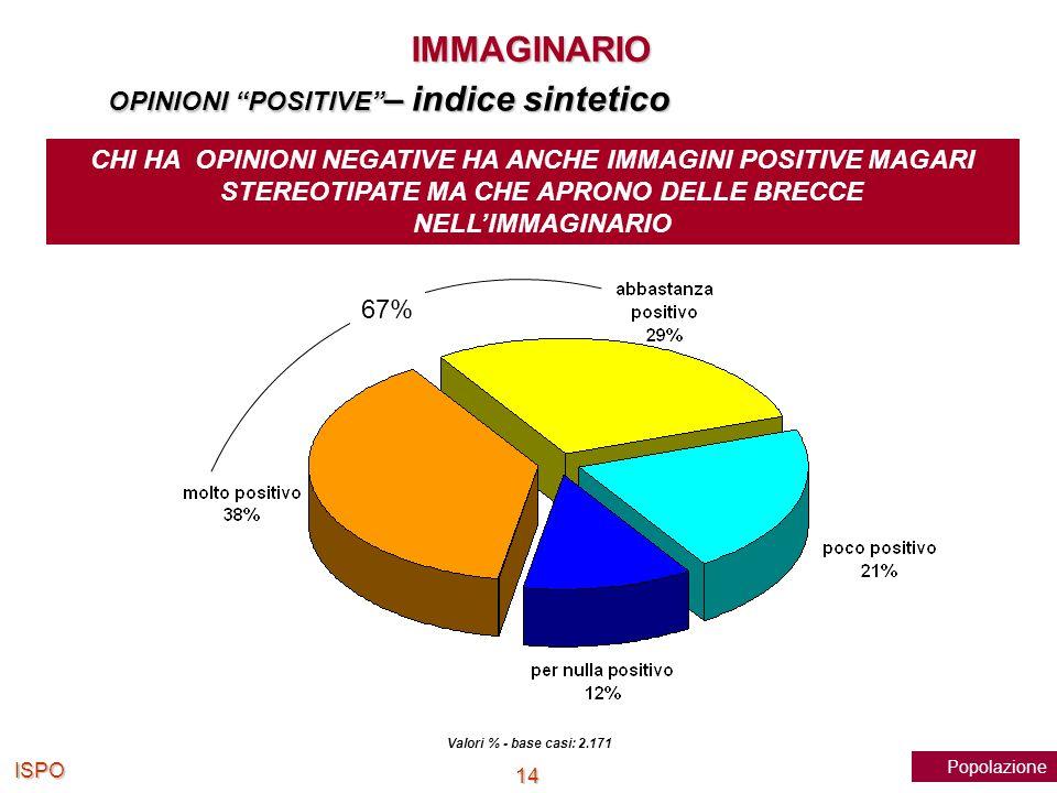 IMMAGINARIO OPINIONI POSITIVE – indice sintetico