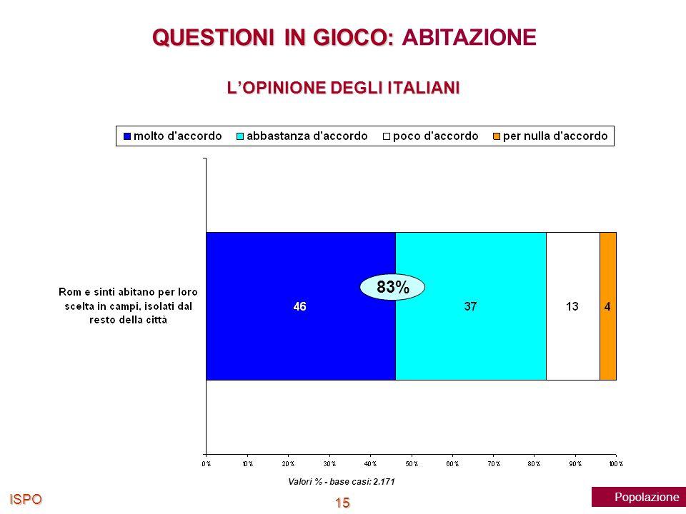 L'OPINIONE DEGLI ITALIANI