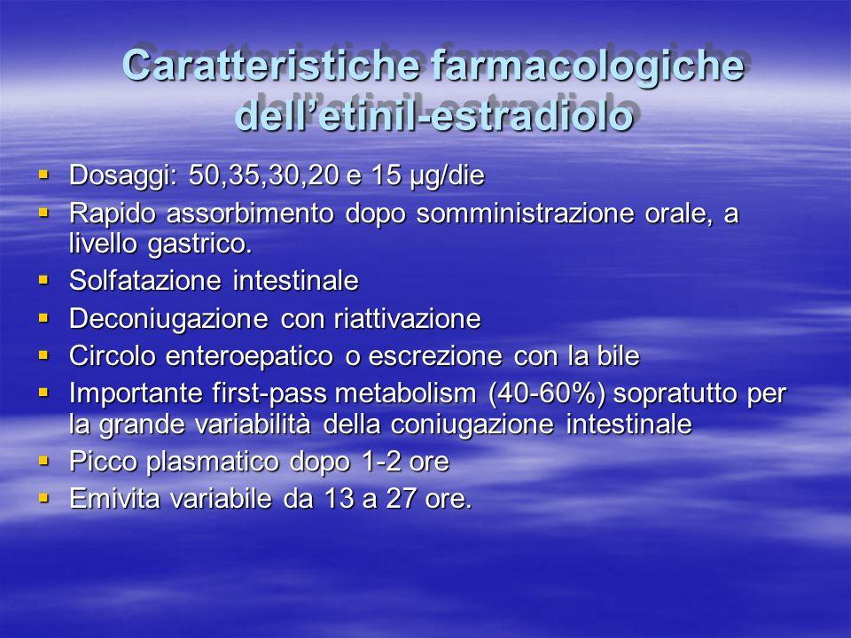 Caratteristiche farmacologiche dell'etinil-estradiolo