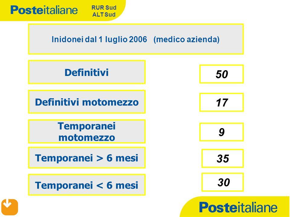 Inidonei dal 1 luglio 2006 (medico azienda)