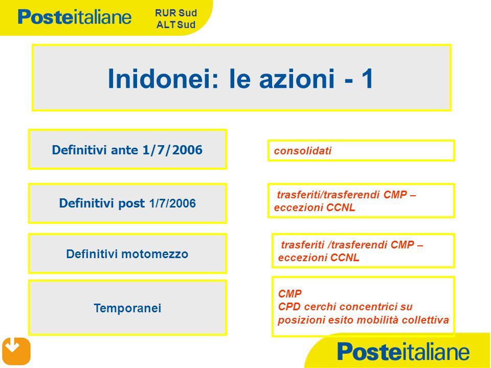 Inidonei: le azioni - 1 Definitivi ante 1/7/2006