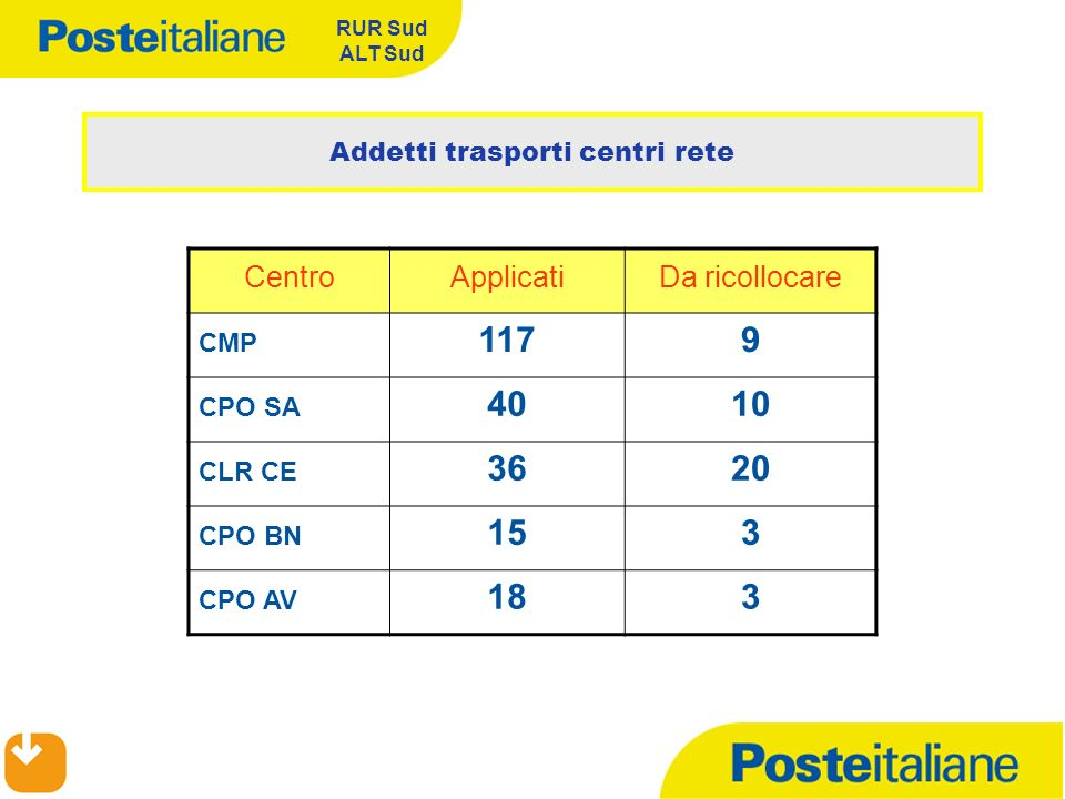 Addetti trasporti centri rete