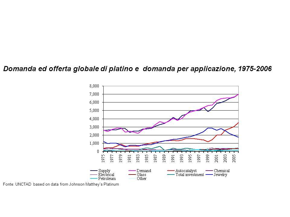Domanda ed offerta globale di platino e domanda per applicazione, 1975-2006
