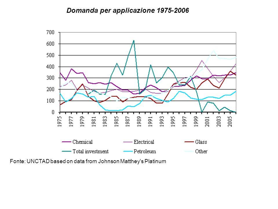Domanda per applicazione 1975-2006
