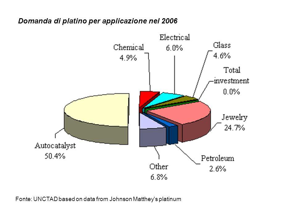 Domanda di platino per applicazione nel 2006