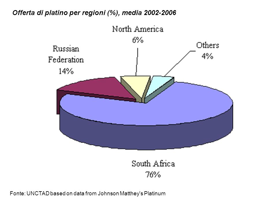 Offerta di platino per regioni (%), media 2002-2006
