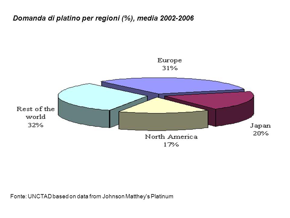 Domanda di platino per regioni (%), media 2002-2006
